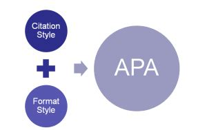 Ordering the Sections of an APA Literature Review; and